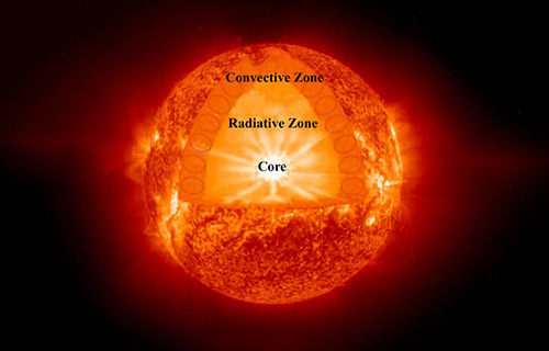 The huge energy of the sun and the solar spectrum
