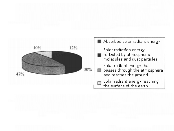 Transmission of solar energy