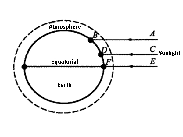 Part two of solar irradiance and characteristics